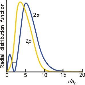 Diagram of P orbital vs. S orbital distance from nucleus